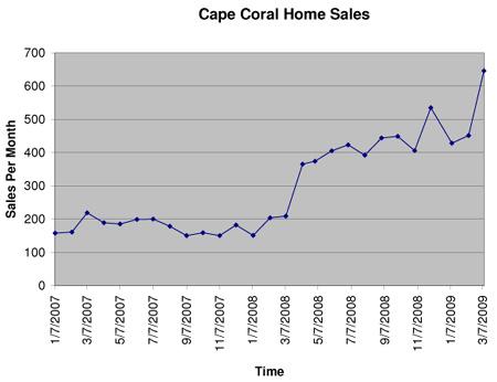 Sales_Chart_J